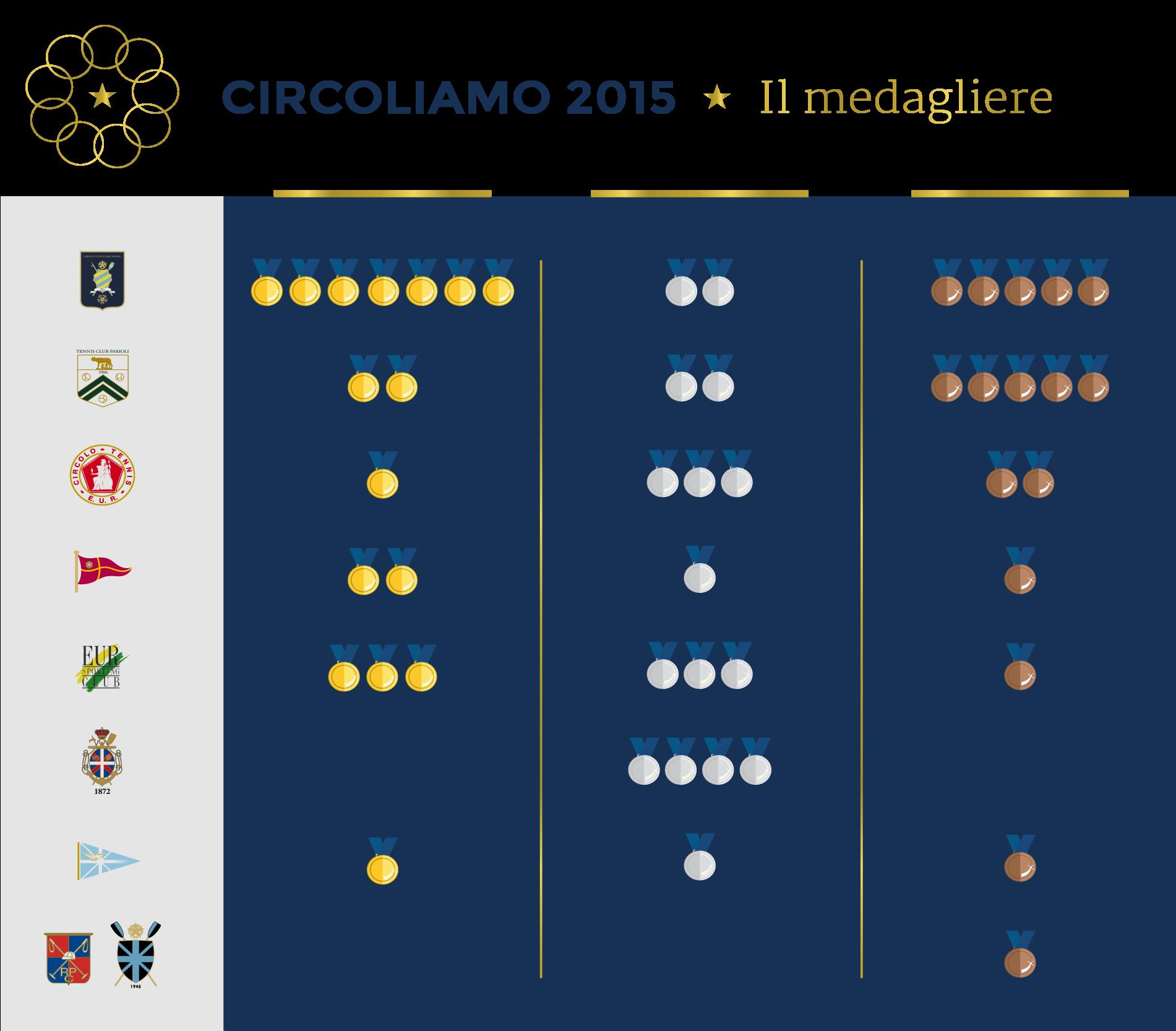 20151012-Circoliamo-medagliere (1)